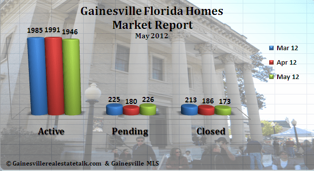 Gainesville FL Homes Sold Market Report May 2012