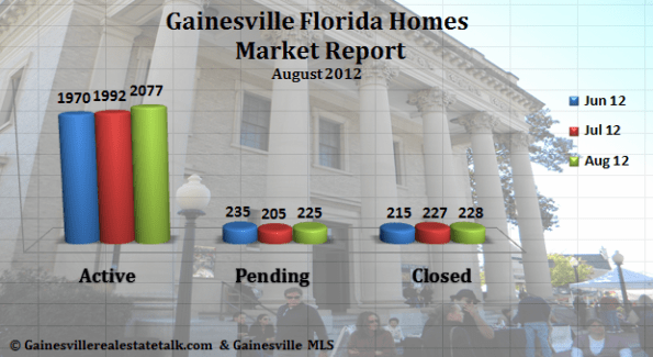 Gainesville FL Homes Sold Market Report Aug 2012