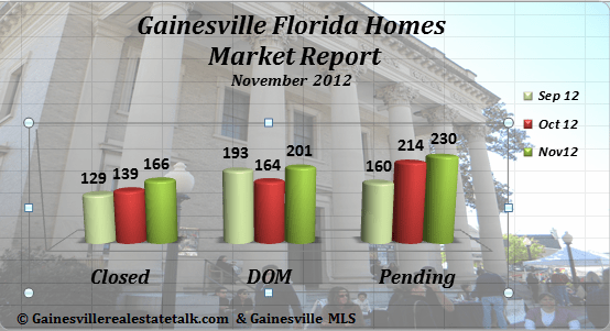 Gainesville FL Homes Sold Market Report Nov 2012