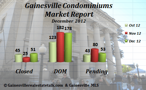 Gainesville FL Condominium Market Report Dec 2012