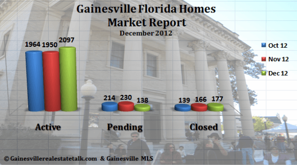 Gainesville FL Homes Sold Market Report Dec 2012