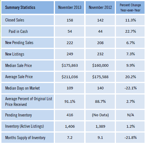 Gainesville FL Homes Sold Market Report Nov 2013