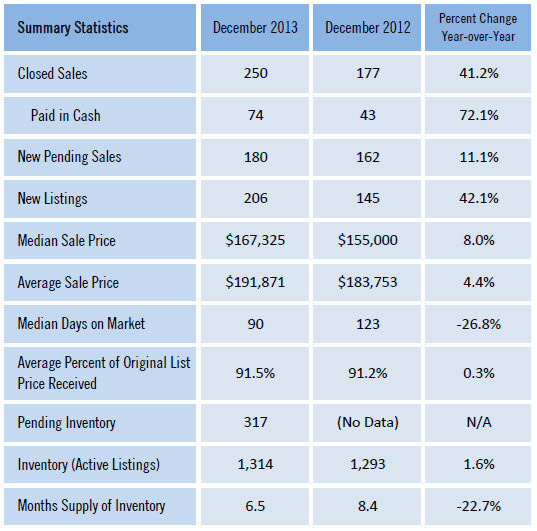 Gainesville FL Homes Sold Market Report Dec 2013