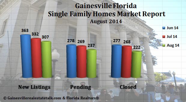 Gainesville FL Homes Sold Market Report August 2014