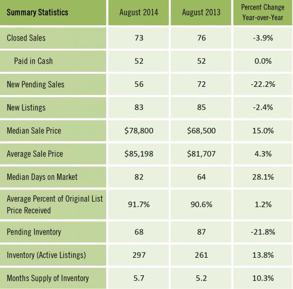 Condos Sold in Gainesville FL - August 2014