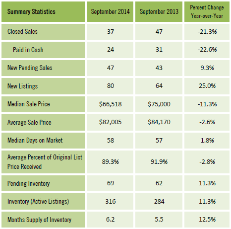 Gainesville FL Condominium Market Report Sept 2014