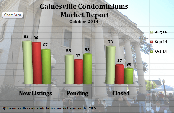 Gainesville FL Condominium Market Report Oct. 2014