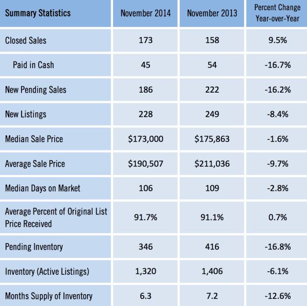 Gainesville FL Homes Sold Market Report Nov 2014