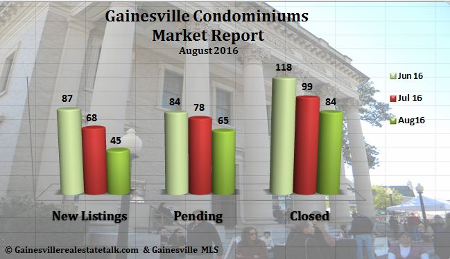 Gainesville Condos Sold Report for August 2016