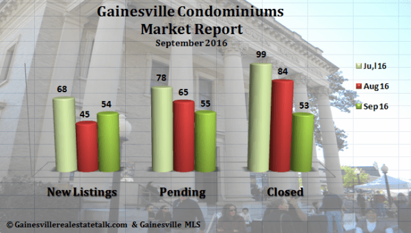 Gainesville FL Condominium Market Report September 2016