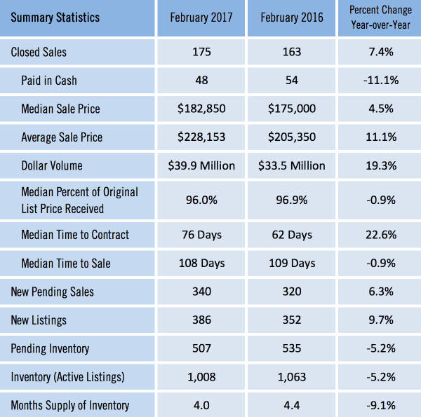 Gainesville FL Homes Sold Report for February 2017
