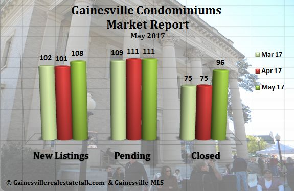 Gainesville FL Condominium Market Report May 2017