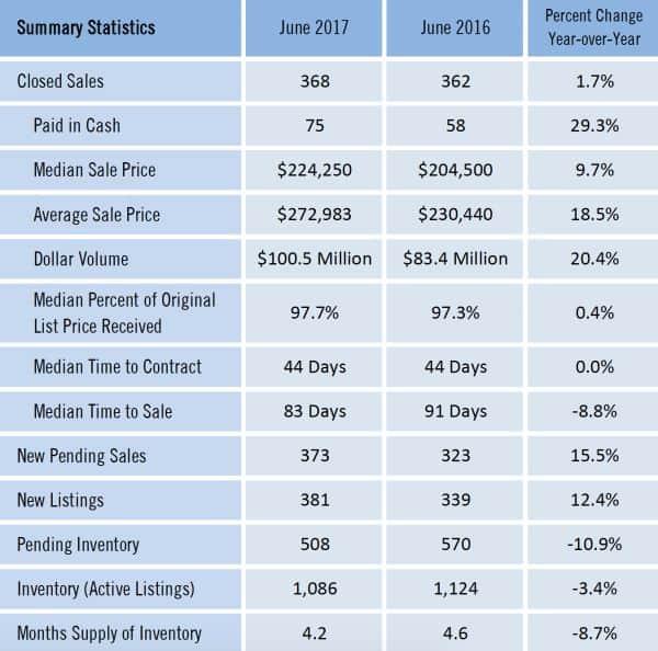 Gainesville Real Estate Market Report June 2017