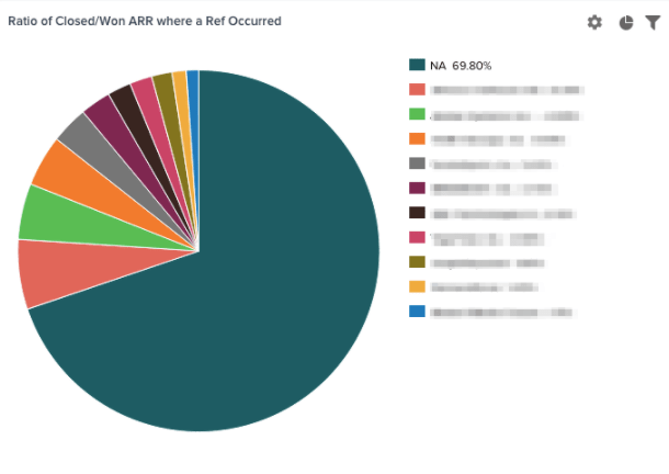Ratio of Closed/Won ARR where a Ref Occurred
