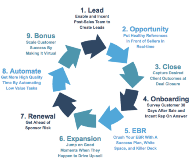 Lead Enable And Incent Post Sales Team To Create Leads