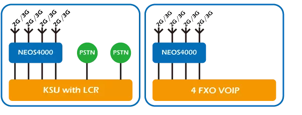 fixed wireless terminals-3G