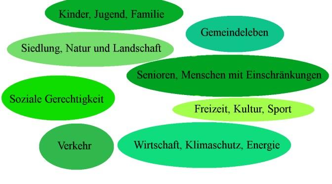 Zukunftswerkstatt Ammerbuch