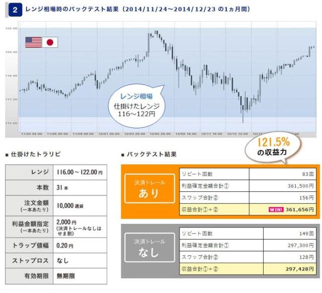 ドル円の決済トレールの結果2