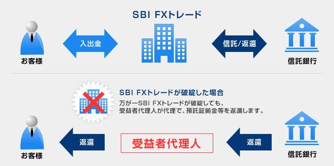 SBIFXトレードの信託保全
