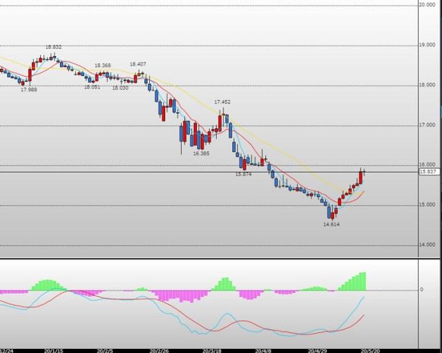 トルコリラ円のチャート