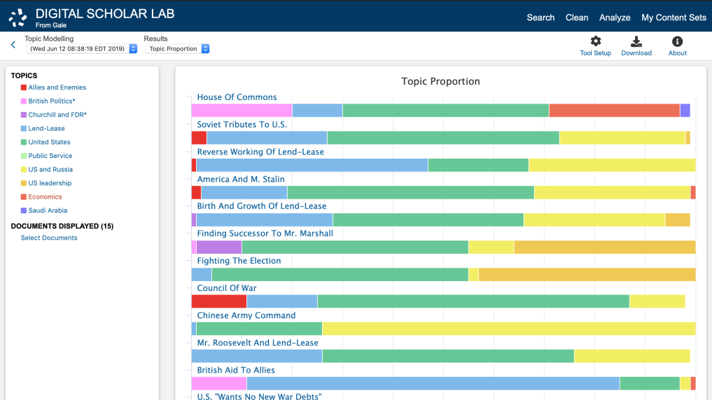 Screenshot of the Topic Proportion tool in Gale Digital Scholar Lab.