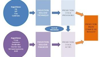 Le Modele De Cox Une Solution Au Risque De Modele En Presence D Heterogeneite Galea Associes