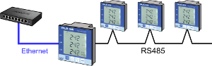 Analizadores de calidad de energía fijos