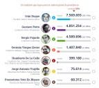 Resultados primera vuelta presidencial Colombia 2018.