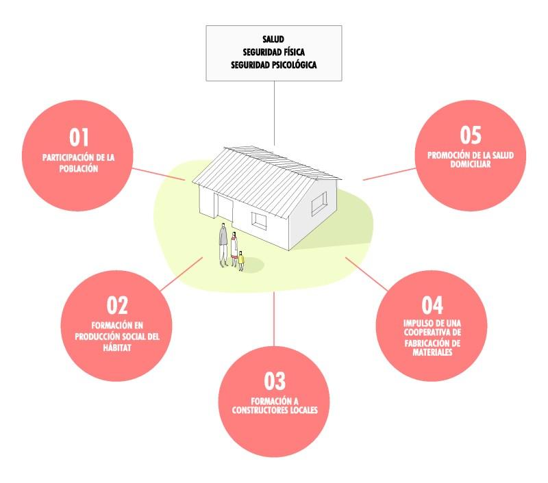¿Qué es el Proyecto de Hábitat Ban Chuinklal?
