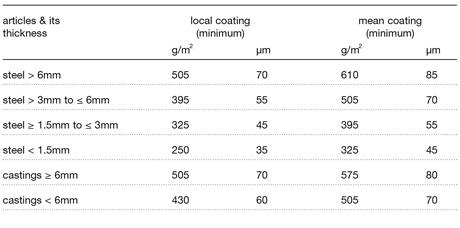 En iso 1461 galvanizers association - Minimum temperature for painting ...