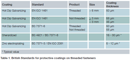 small-components-british-standards