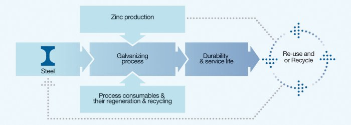 Life Cycle of Hot Dip Galvanizing