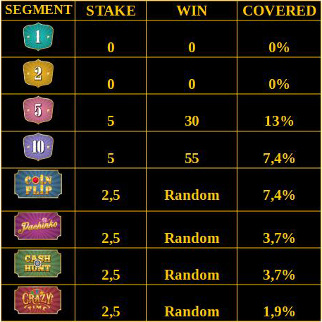 Crazy Time Betting Strategy Highest Risk