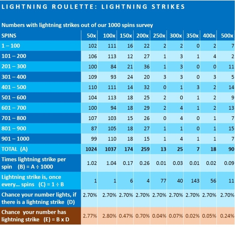 How to hit 500X on Lightning Roulette ?