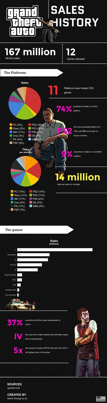 GTA infographic