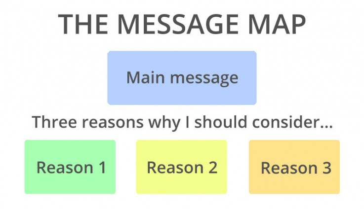 The Message Map