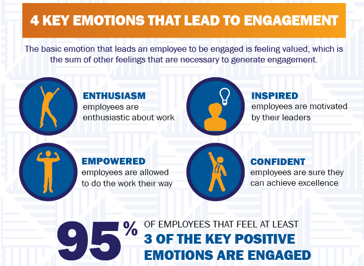emotions that lead to employee engagement