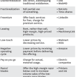 A cheat sheet of 19 different types of business models