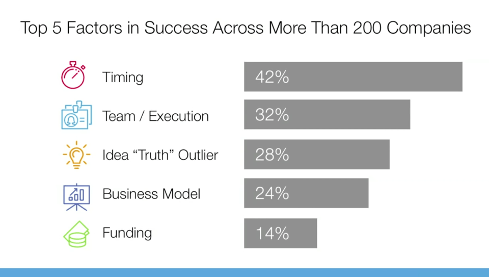 single biggest reason why startups succeed