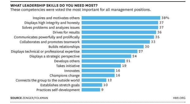 most important leadership skills
