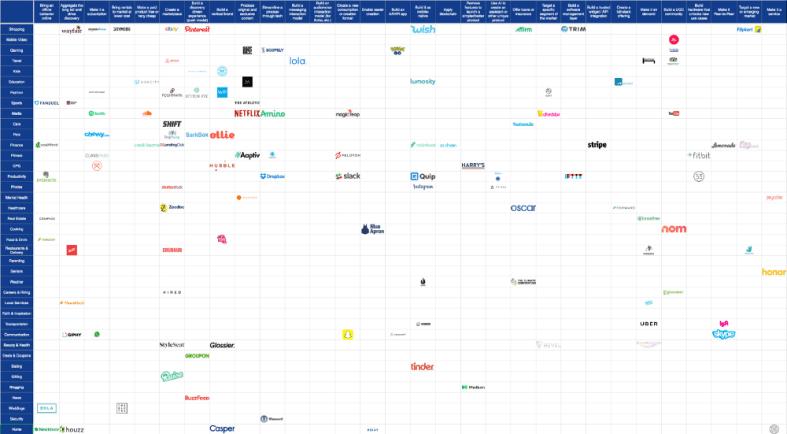 the startup idea matrix