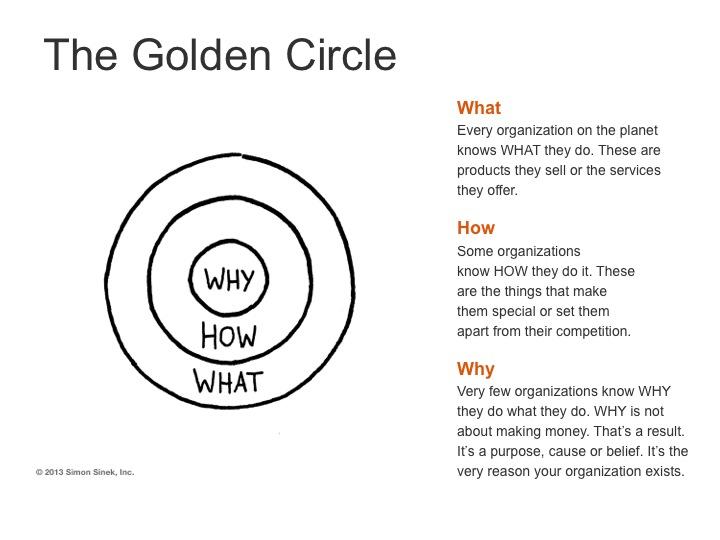 simon sinek the golden circle