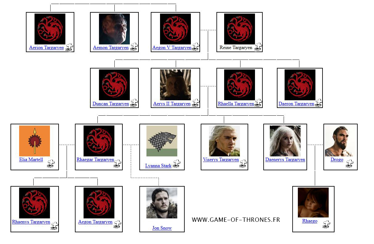 Arbre Genealogique Daenerys Game Of Thrones France