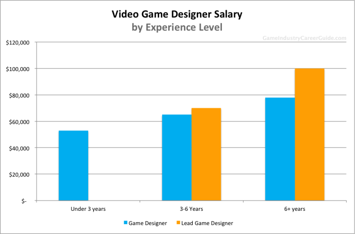 Game Designer Salary For 2017 Interior Job Outlook