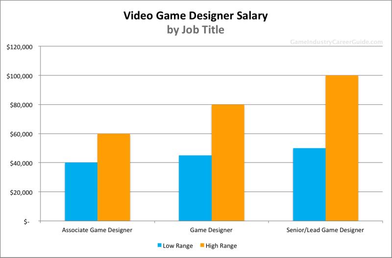 science writer salary