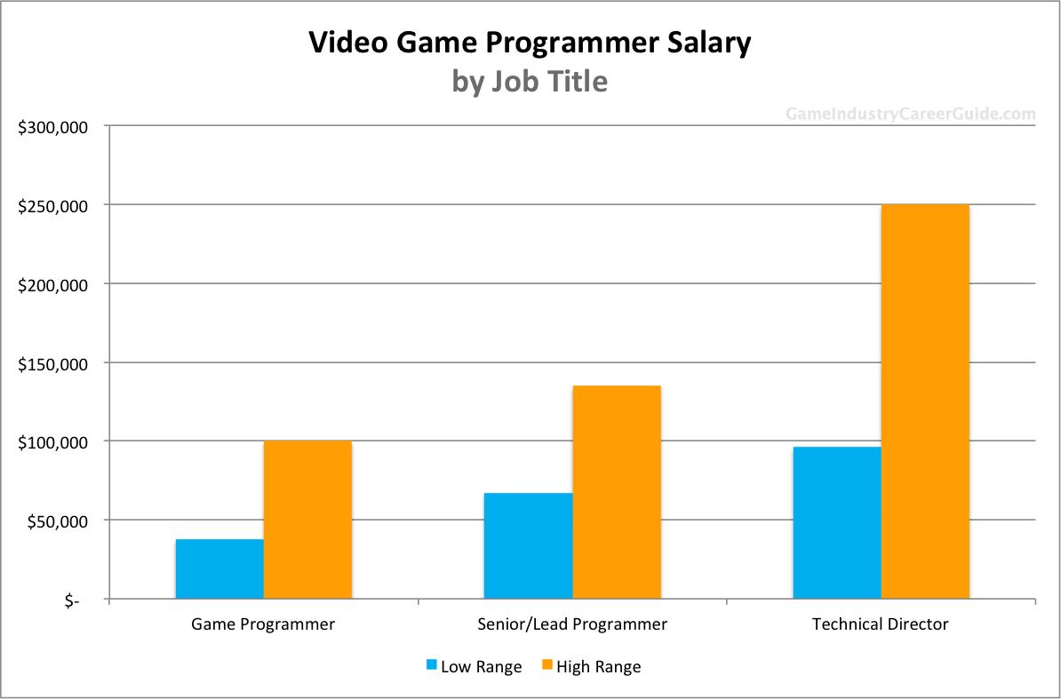 Video Game Programmer Salary For