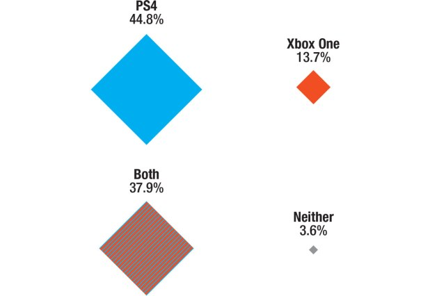 PS4 44.8%, XBO 13.7%, Both 37.9%, Neither 3.6%