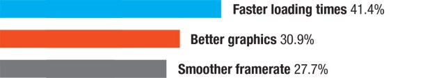 Faster loading times 41.4%, Better graphics 30.9%, Smoother framerate 27.7%