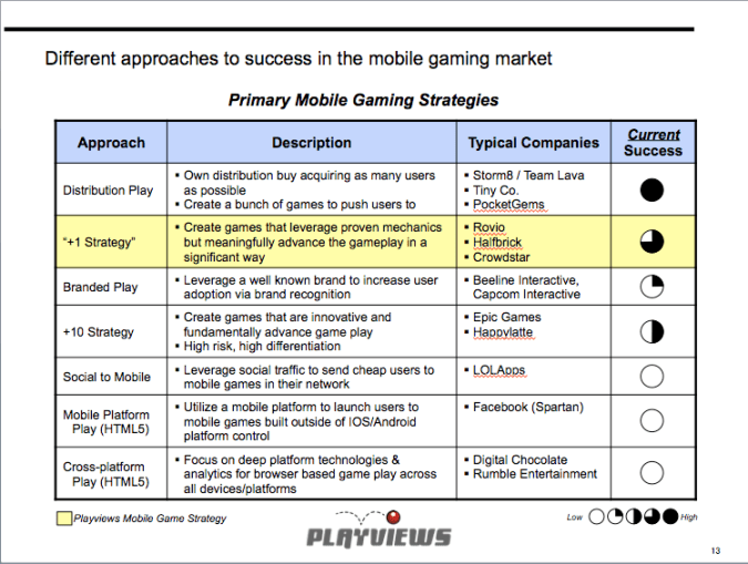 Primary Mobile Gaming Strategies (2011)