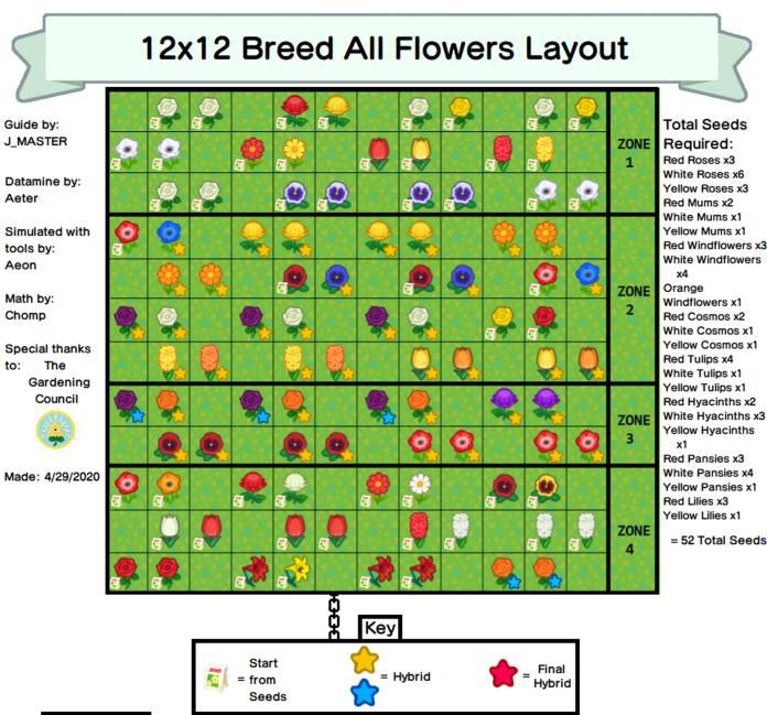 動物森友會 異色花配種 分有4個區域,每個區域最多好籬笆分隔,花朵分有種子﹑配種花(黃星)﹑配種花 2 代(藍星)和最終配種顏色(紅星)(Reddit @Giga-Roboid 圖片)